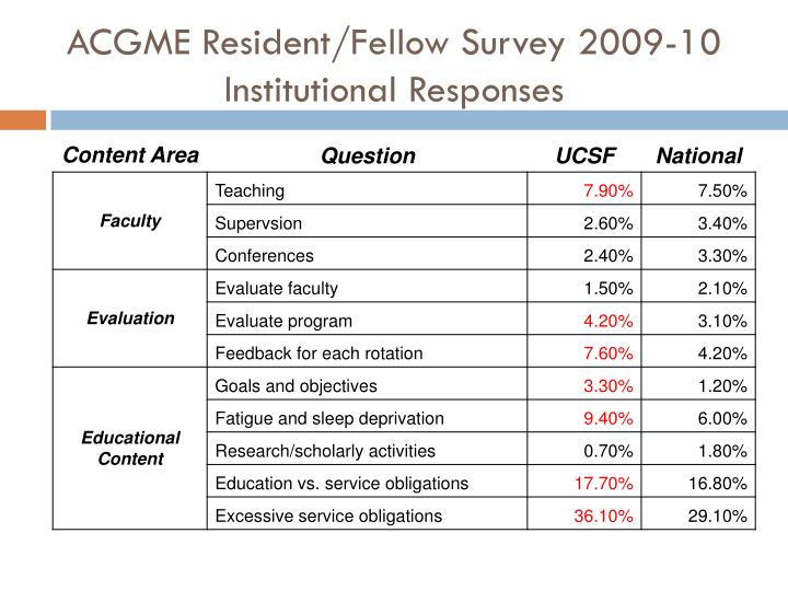 ACGME Resident/Fellow Survey 2009-10 Institutional Responses