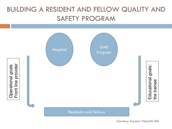 BUILDING A RESIDENT AND FELLOW QUALITY AND SAFETY PROGRAM