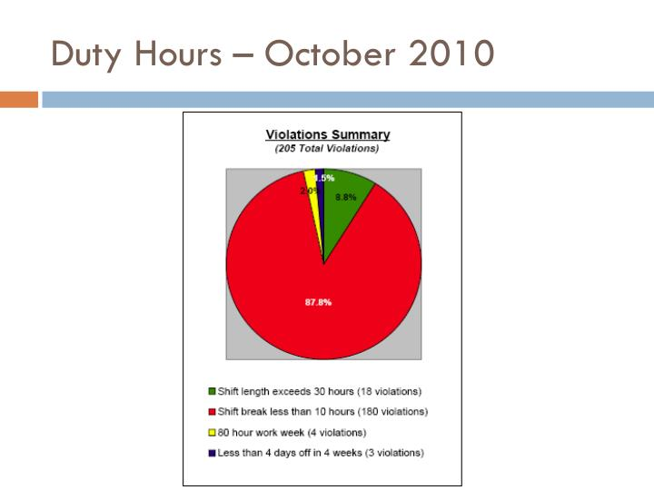 Duty Hours – October 2010