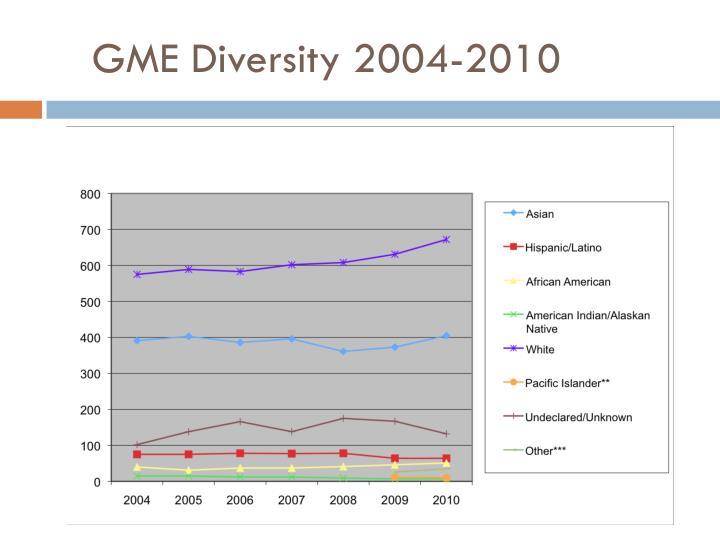 GME Diversity 2004-2010