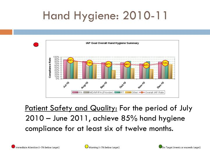Hand Hygiene: 2010-11