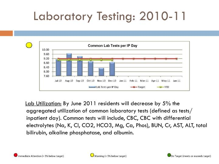 Laboratory Testing: 2010-11