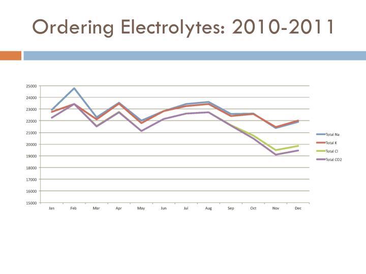 Ordering Electrolytes: 2010-2011