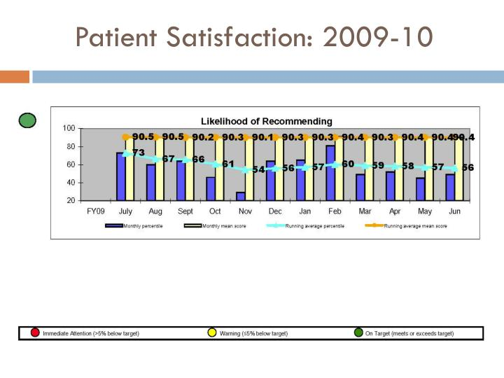 Patient Satisfaction: 2009-10