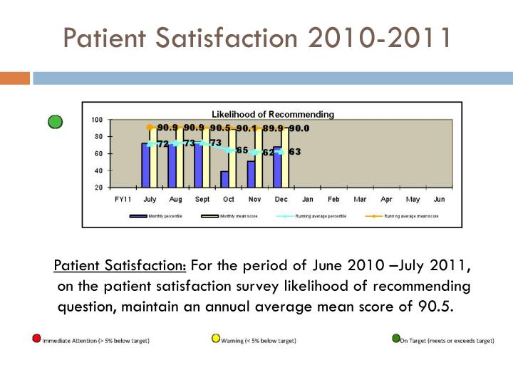 Patient Satisfaction 2010-2011
