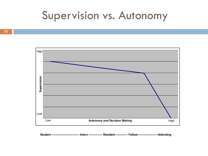 Supervision vs. Autonomy