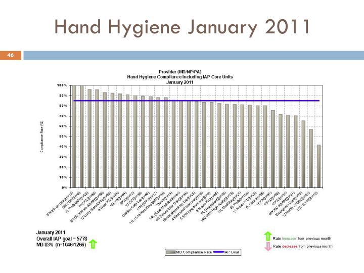 Hand Hygiene January 2011