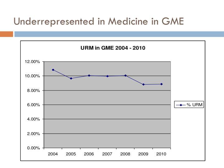 Underrepresented in Medicine in GME