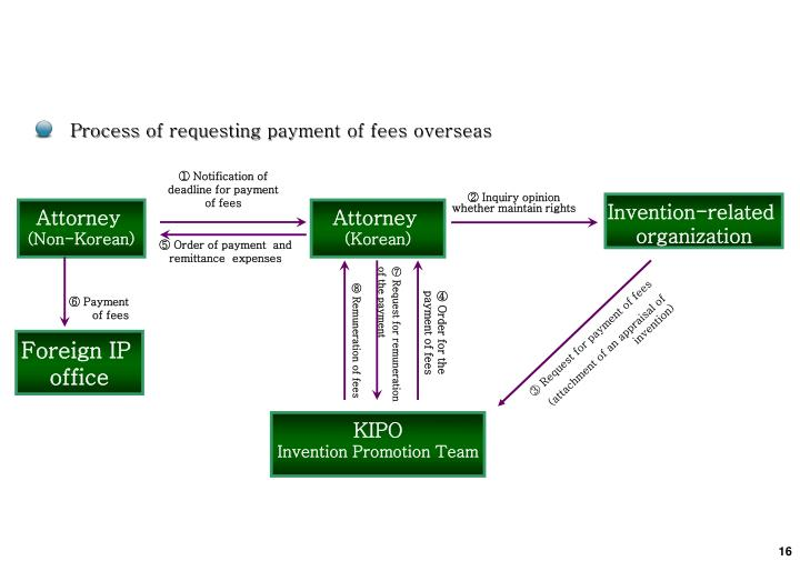 Process of requesting payment of fees overseas