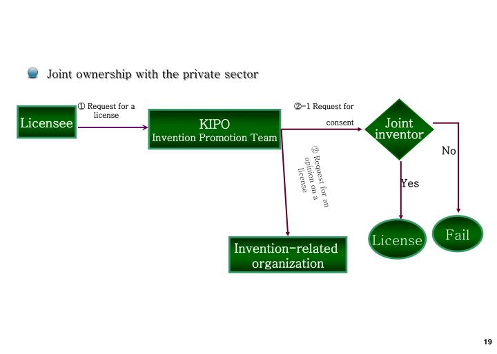 Joint ownership with the private sector
