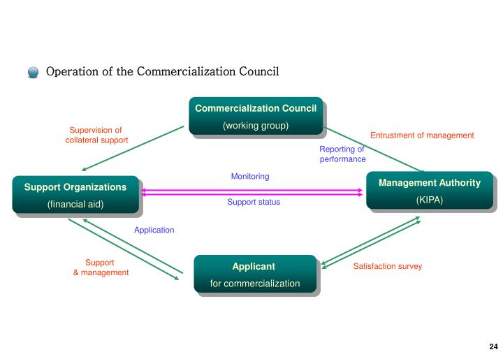 Operation of the Commercialization Council