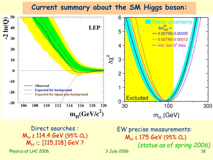 Current summary about the SM Higgs boson: