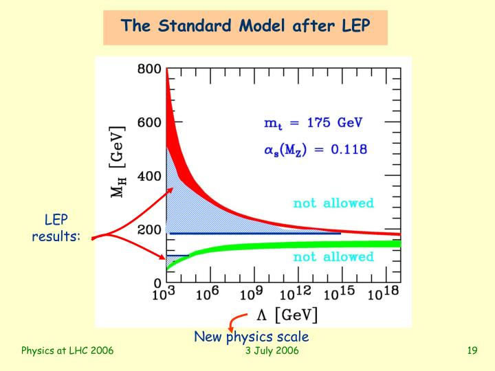 The Standard Model after LEP