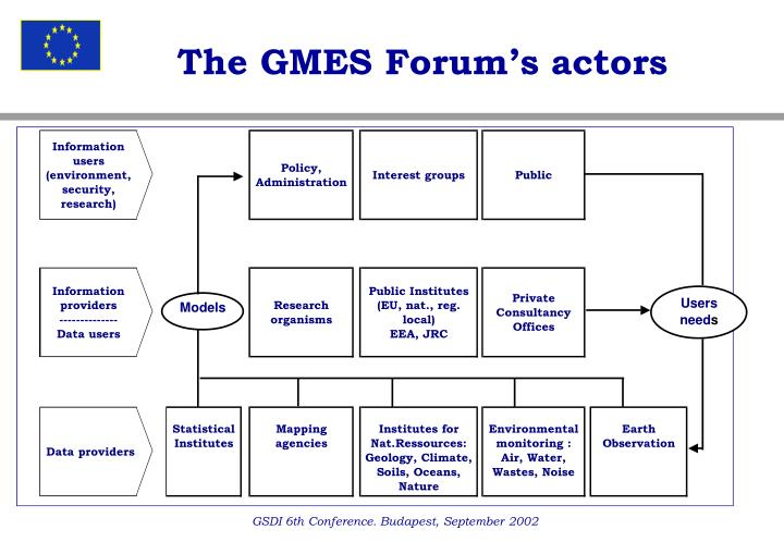 The GMES Forum's actors