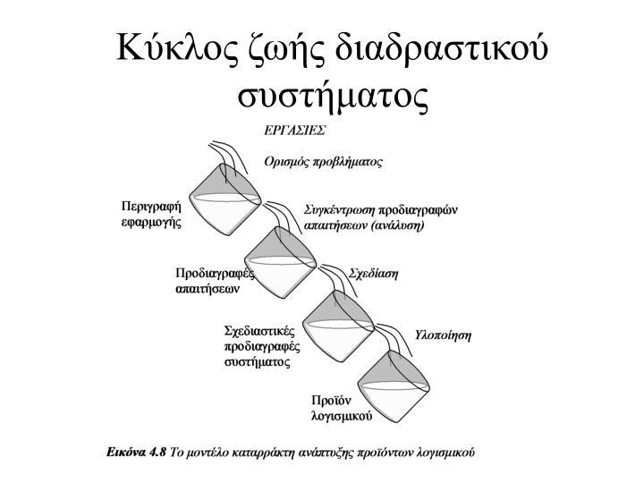 Κύκλος ζωής διαδραστικού συστήματος