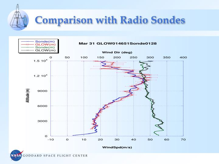 Comparison with Radio Sondes