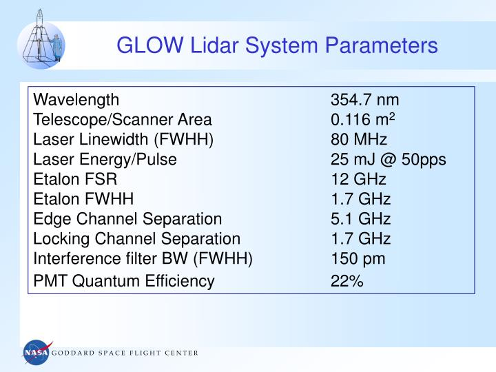 GLOW Lidar System Parameters