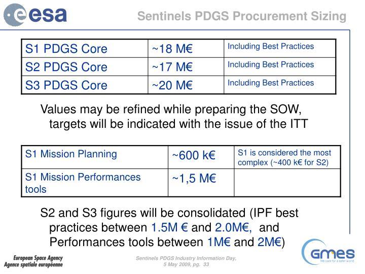 Sentinels PDGS Procurement Sizing
