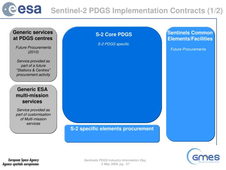 Sentinel-2 PDGS Implementation Contracts (1/2)