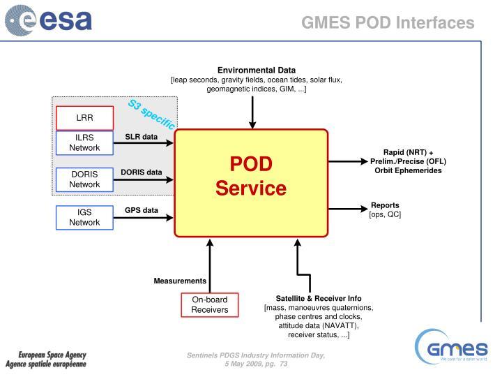 GMES POD Interfaces
