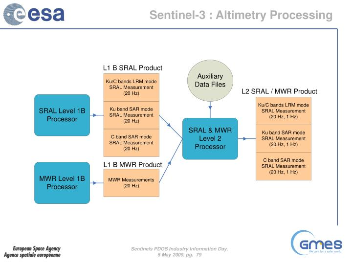 Sentinel-3 : Altimetry Processing