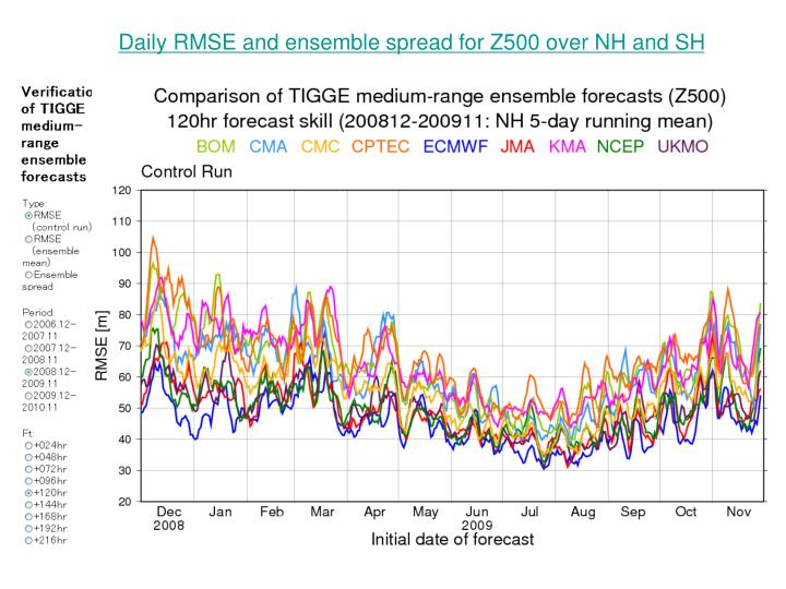 Daily RMSE and ensemble spread for Z500 over NH and SH
