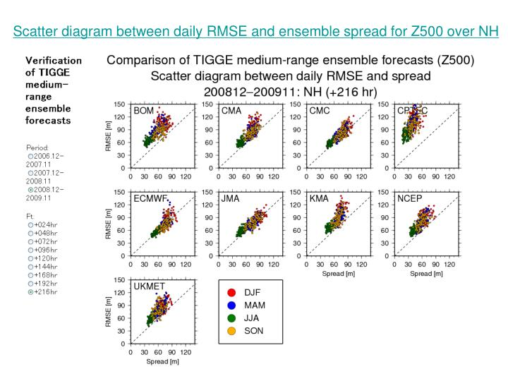 Scatter diagram between daily RMSE and ensemble spread for Z500 over NH