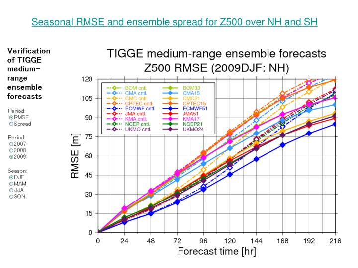 Seasonal RMSE and ensemble spread for Z500 over NH and SH