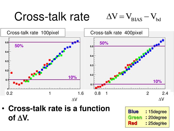 Cross-talk rate
