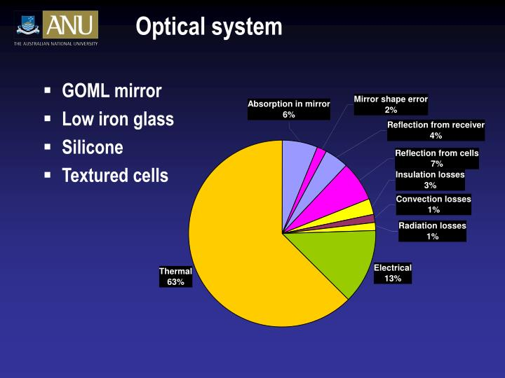 Optical system