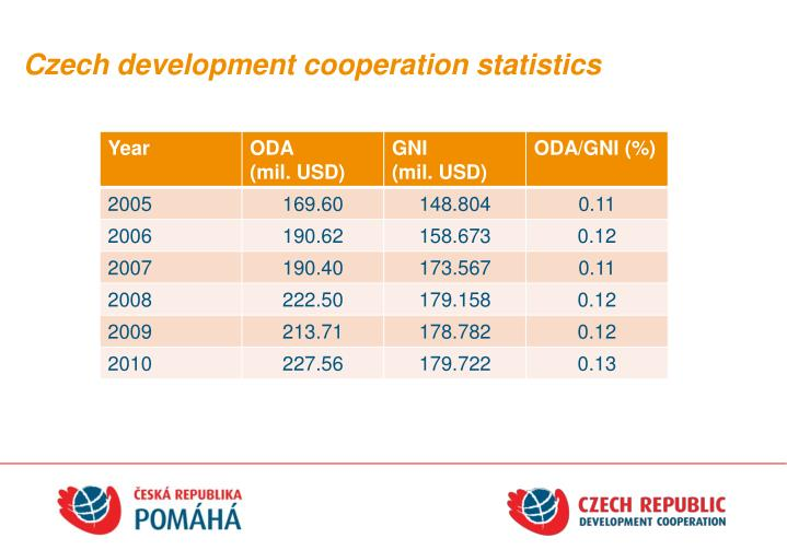 Czech development cooperation statistics