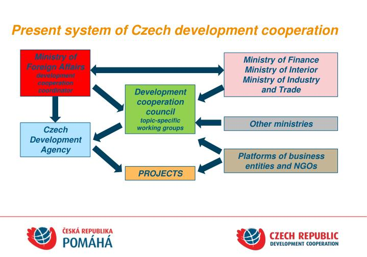 Present system of czech development cooperation