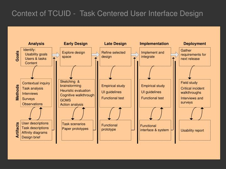 Context of TCUID -  Task Centered User Interface Design