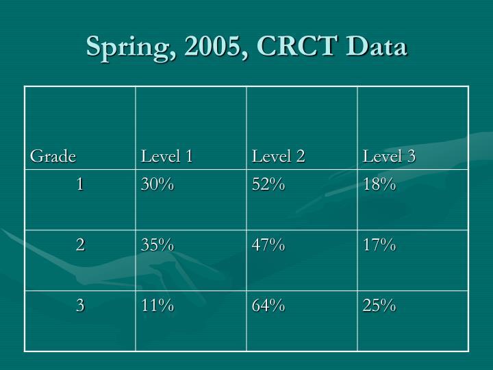 Spring, 2005, CRCT Data