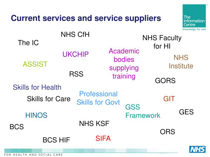 Current services and service suppliers