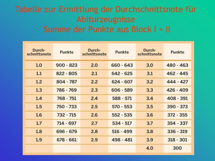 Tabelle zur Ermittlung der Durchschnittsnote für Abiturzeugnisse