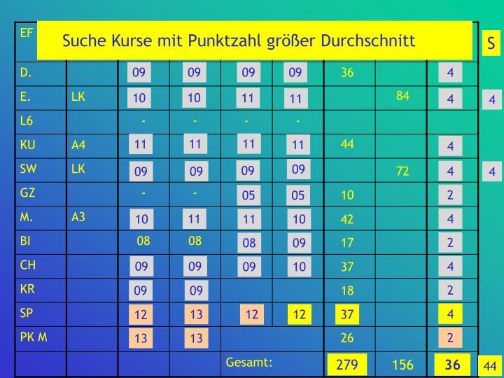 Suche Kurse mit Punktzahl größer Durchschnitt