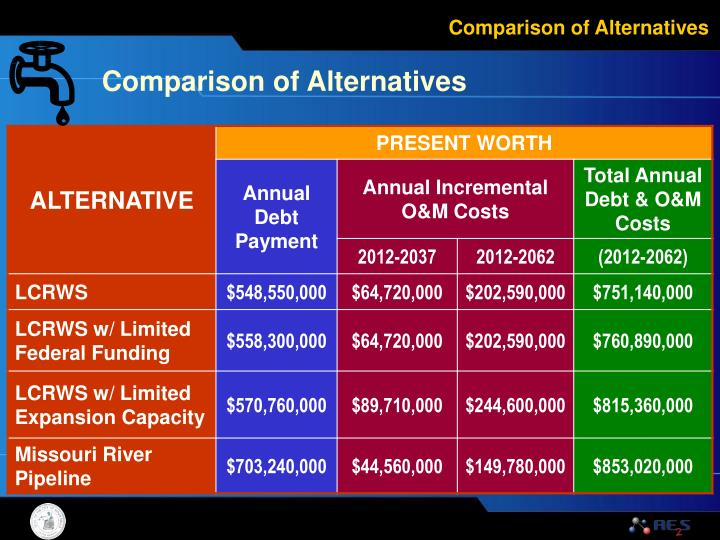 Comparison of Alternatives