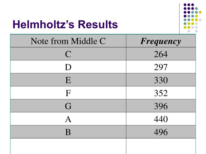 Helmholtz's Results