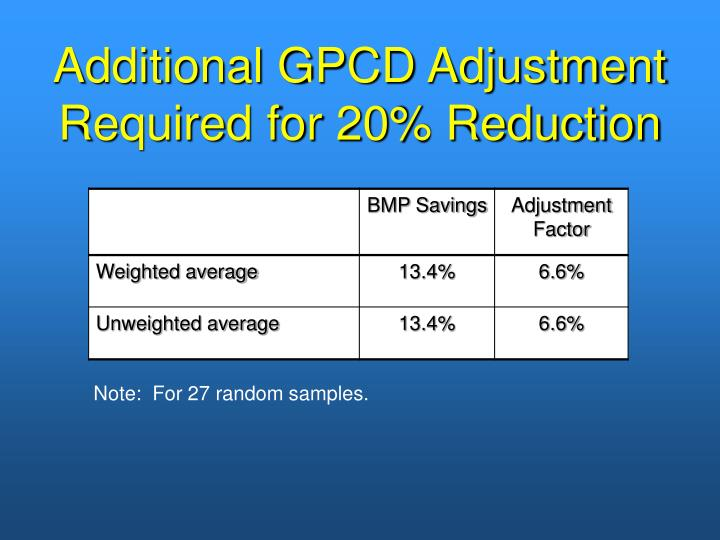 Additional GPCD Adjustment Required for 20% Reduction