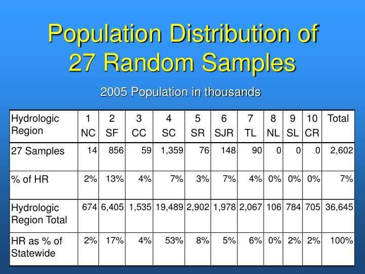 Population Distribution of