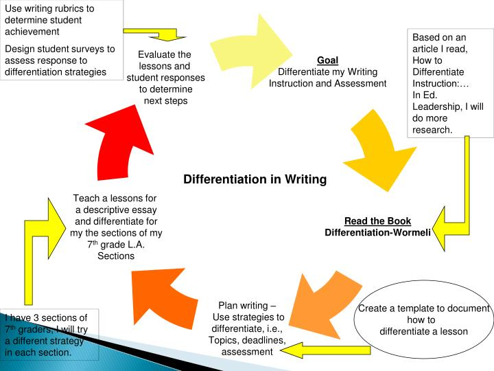 Use writing rubrics to determine student achievement
