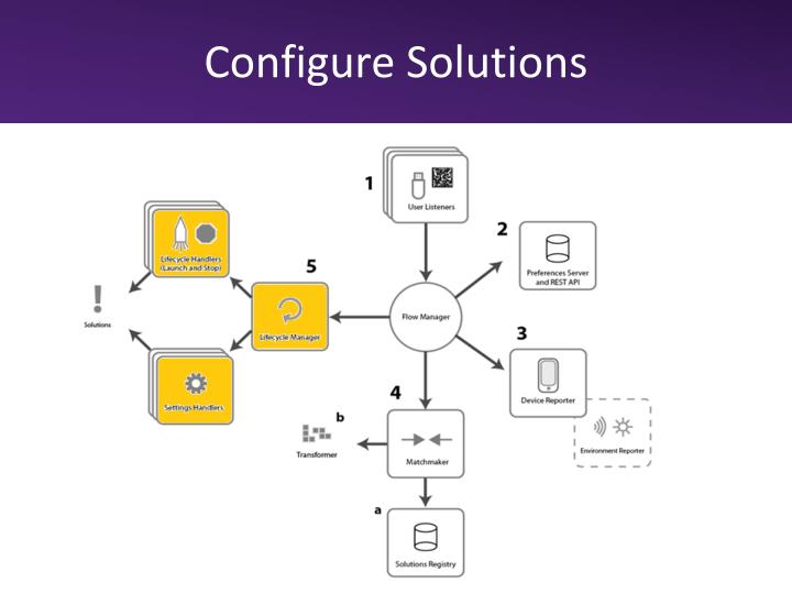 Configure Solutions