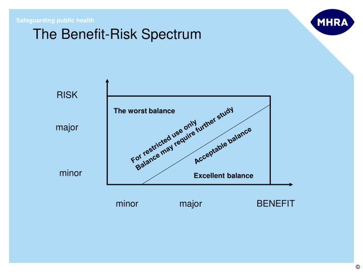 The Benefit-Risk Spectrum