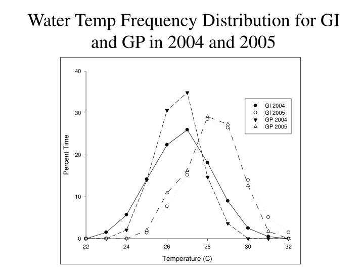 Water Temp Frequency Distribution for GI and GP in 2004 and 2005