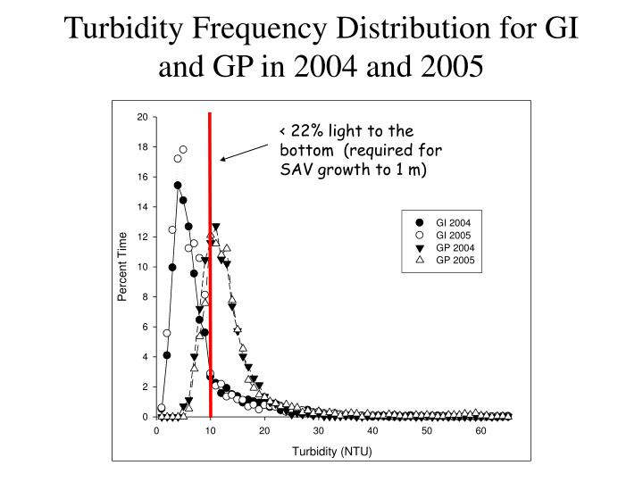 Turbidity Frequency Distribution for GI and GP in 2004 and 2005