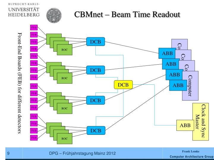 CBMnet – Beam Time Readout