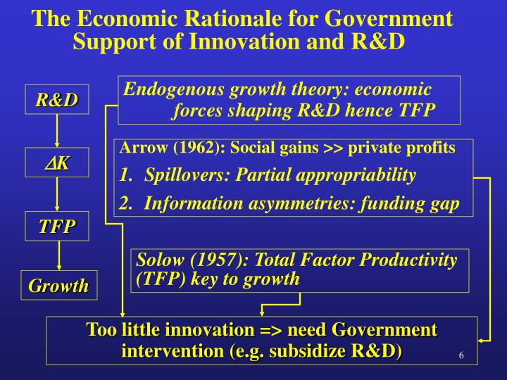 The Economic Rationale for Government Support of Innovation and R&D