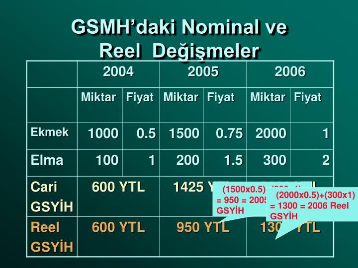 GSMH'daki Nominal ve
