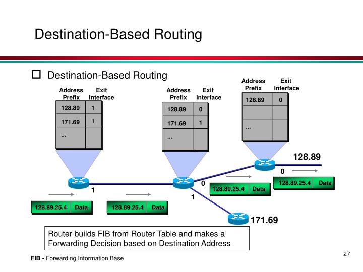 Destination-Based Routing